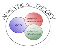 Describe and Evaluate Carl Jung's Theory Concerning Personality Types
